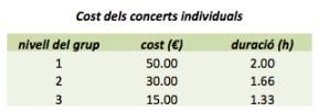 Taula 1. Nivell dels grups i preu dels concerts individuals.
