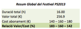 Taula 3. Valoració global del festival.