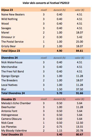 Taula 2. Valor calculat per cada concert